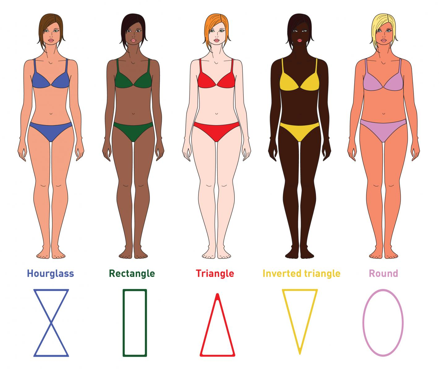 What is my body type - what to wear if you're pear shaped - apple body shape