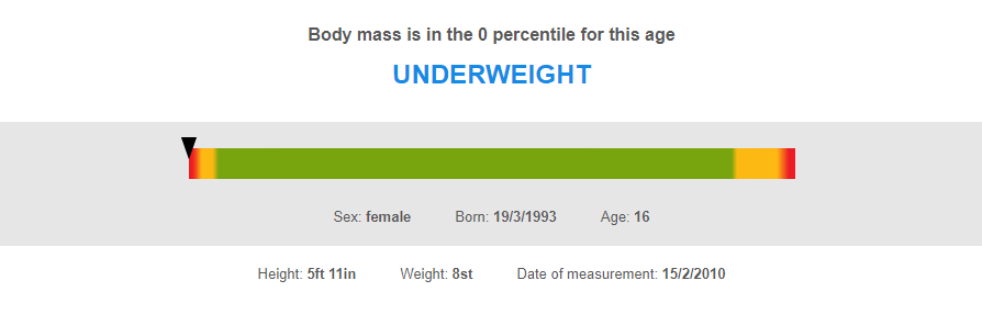 Chloe's BMI showed that she was severely underweight at 5ft11 and only 8 stone.