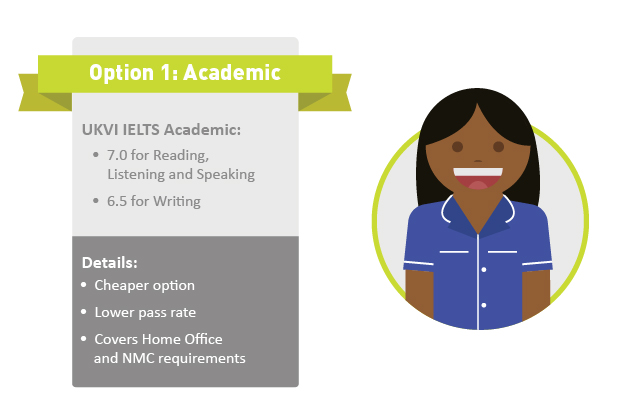 Everything you need to know about the UKVI IELTS as a Nurse or