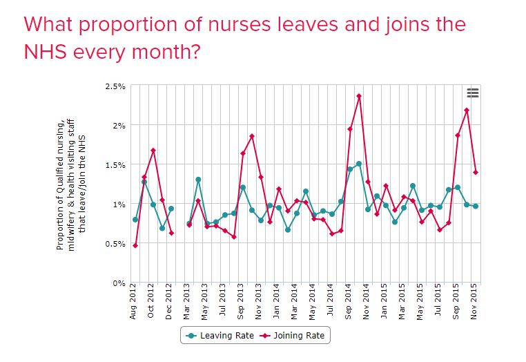 Number of nurses leaving the NHS