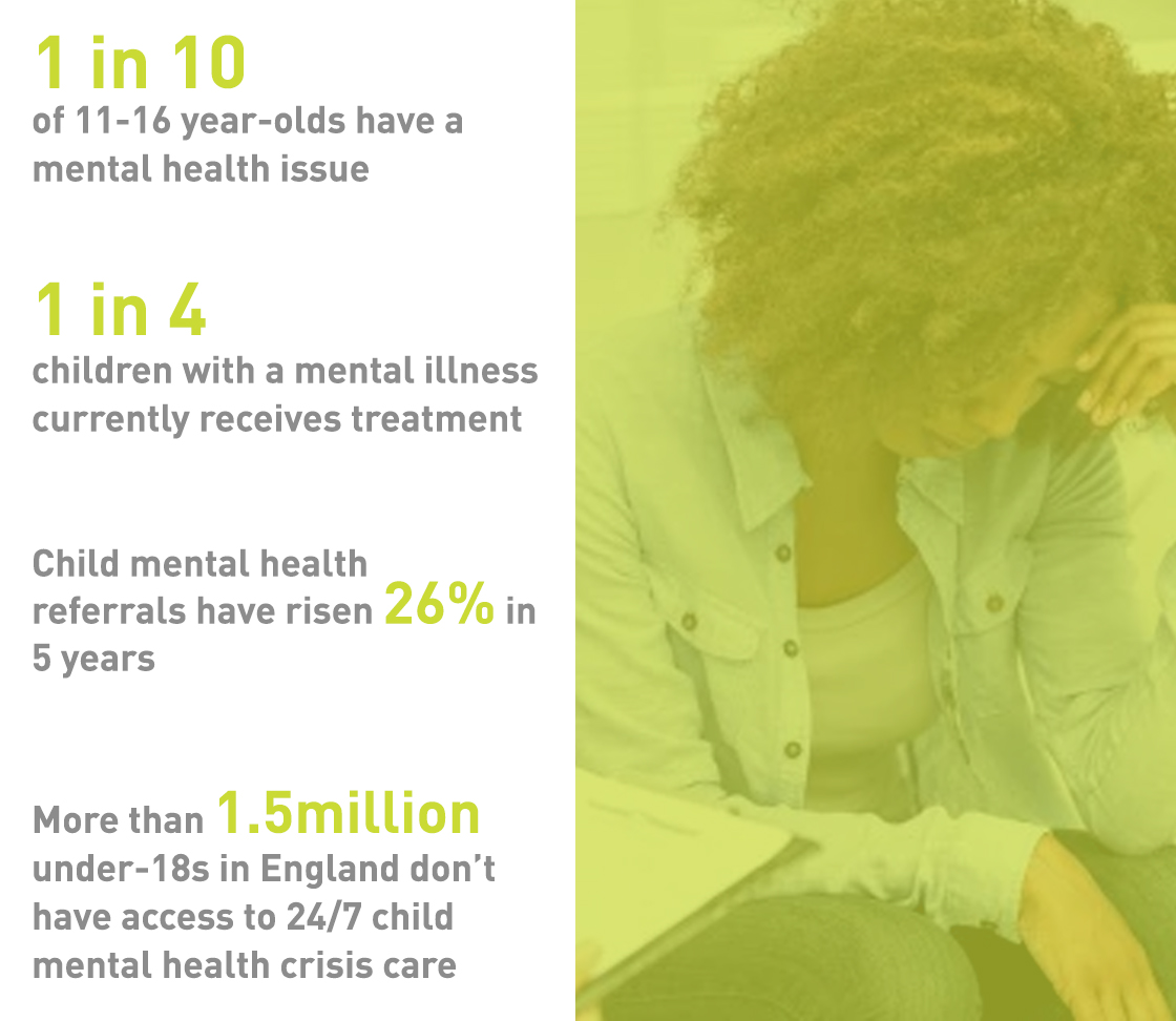 Figures About Child and Adolescent Mental Health | UK